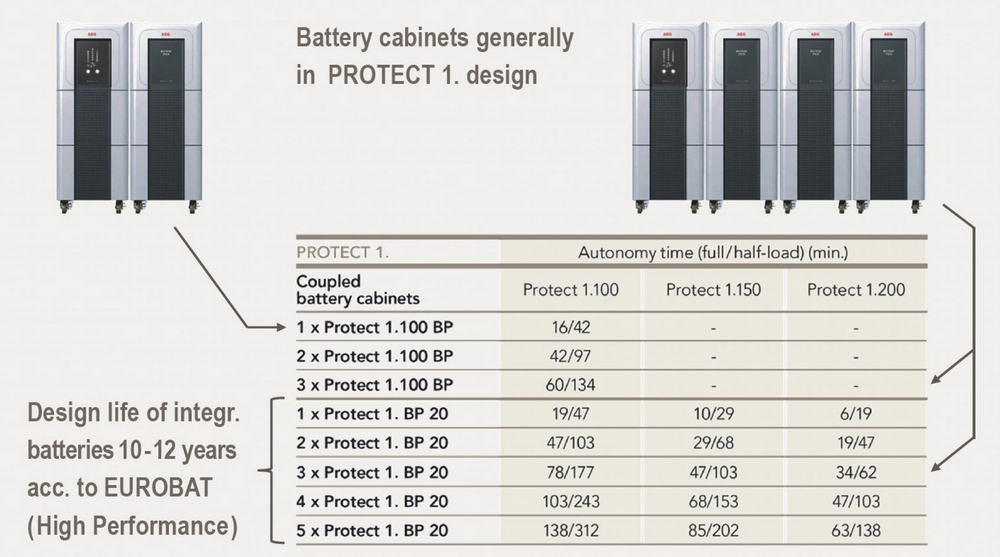 AEG PROTECT 1 15.000 20.000 VA BATTERY PACK